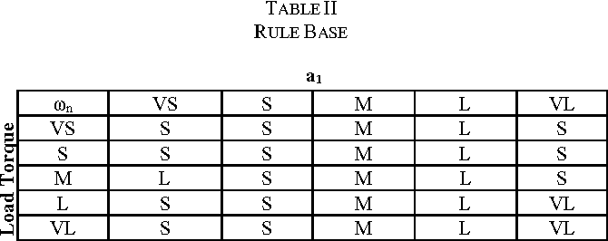 table II