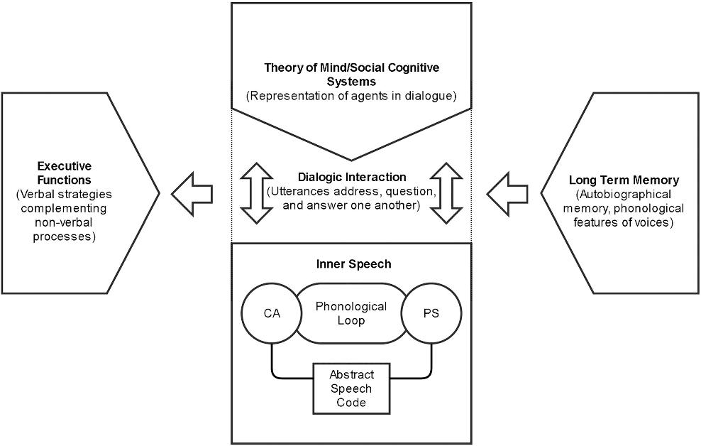 Figure 3 from Inner Speech: Development, Cognitive Functions