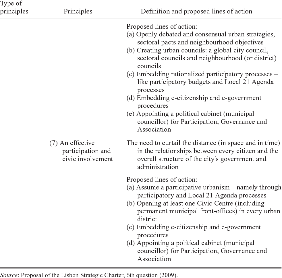 Catalysing Governance In A Paradoxical City The Lisbon Strategic