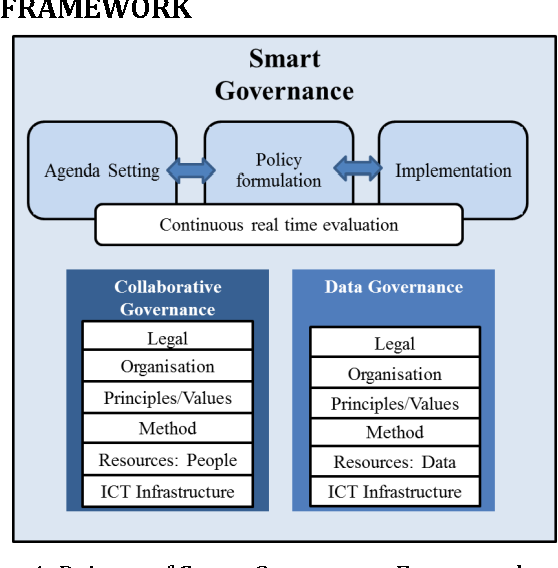 Figure 1 from Drivers of Smart Governance: towards to