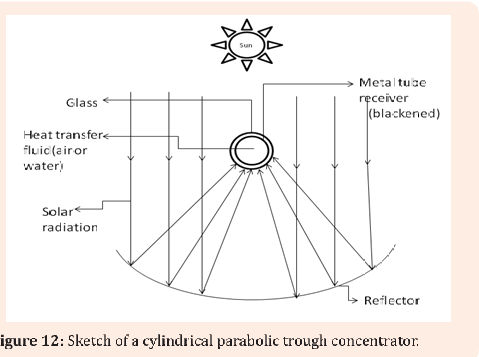 Figure 12 from MOJ Solar and Photoenergy Systems Review on