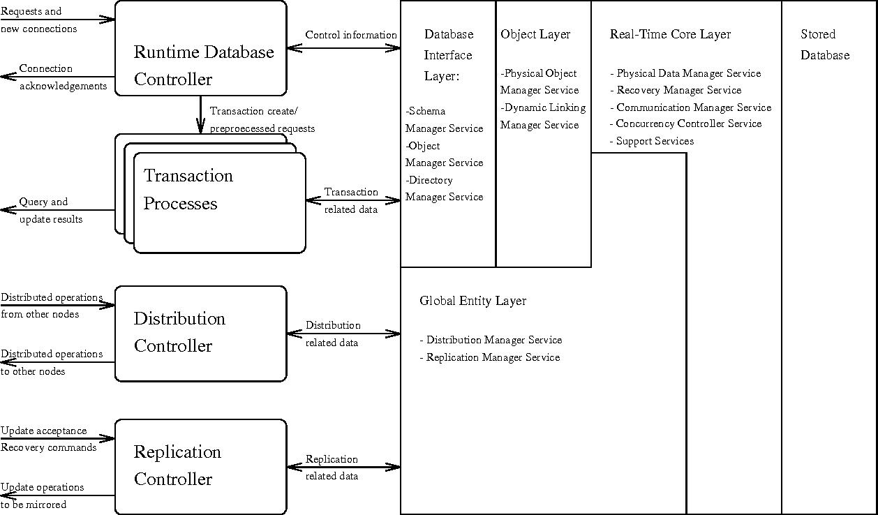 Distrib. Obj.-Oriented Data-Systs. Design