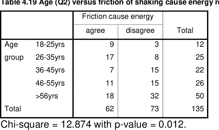 table 4.19