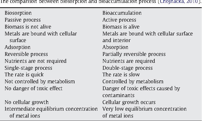 Biosorption and Bioaccumulation in Practice