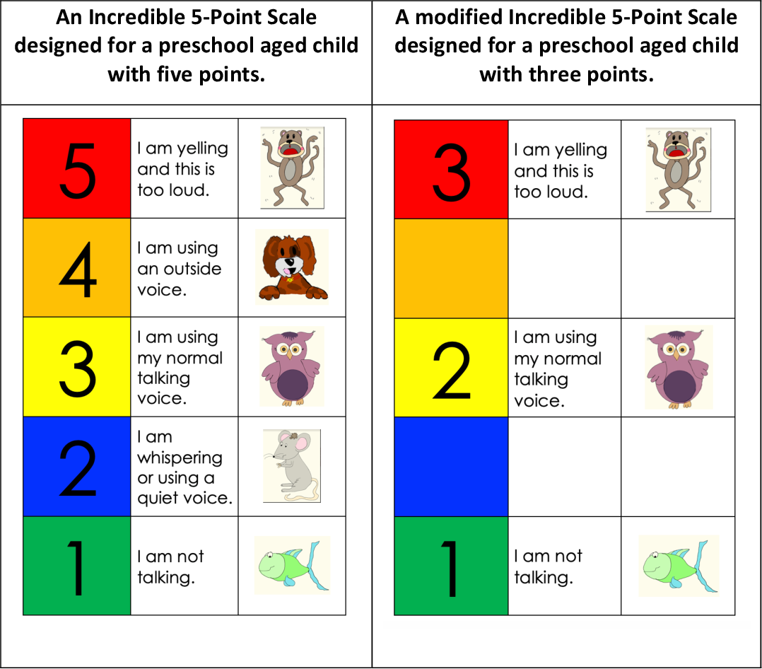 Pdf Exploring The Incredible 5 Point Scale Impact On Target Behaviors In Preschool Semantic Scholar