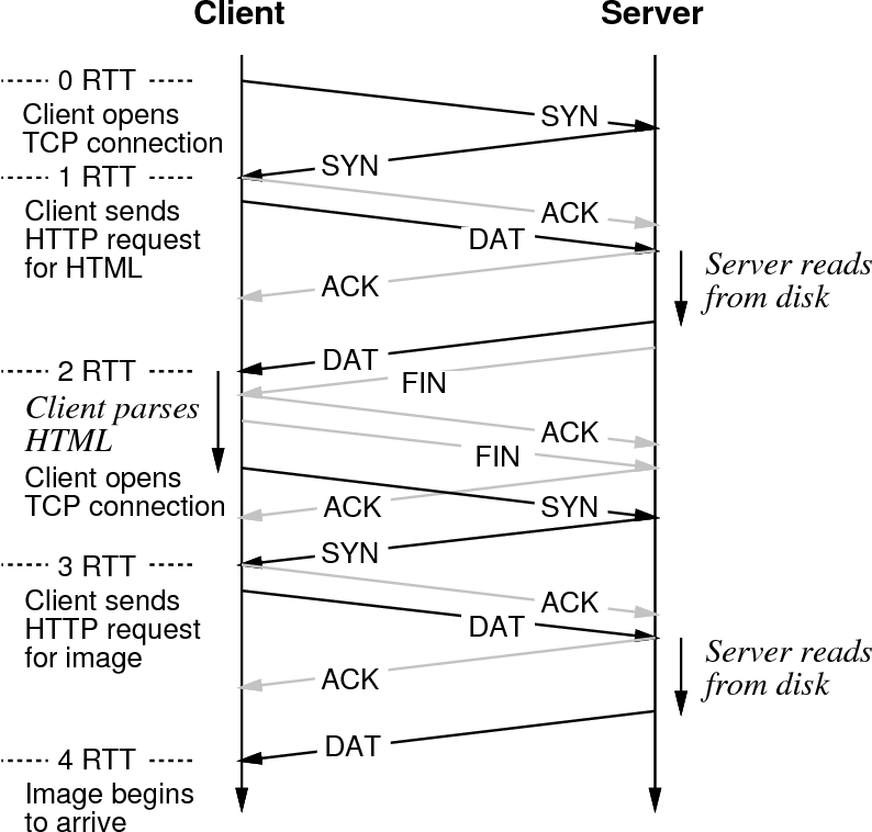 Figure 1 from The Case for Persistent-Connection HTTP
