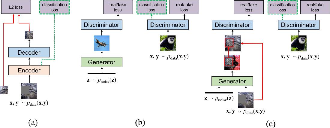 Figure 1 from Semi-Supervised Learning with Context