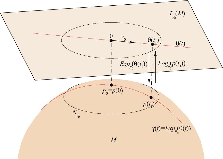 figure 3.5