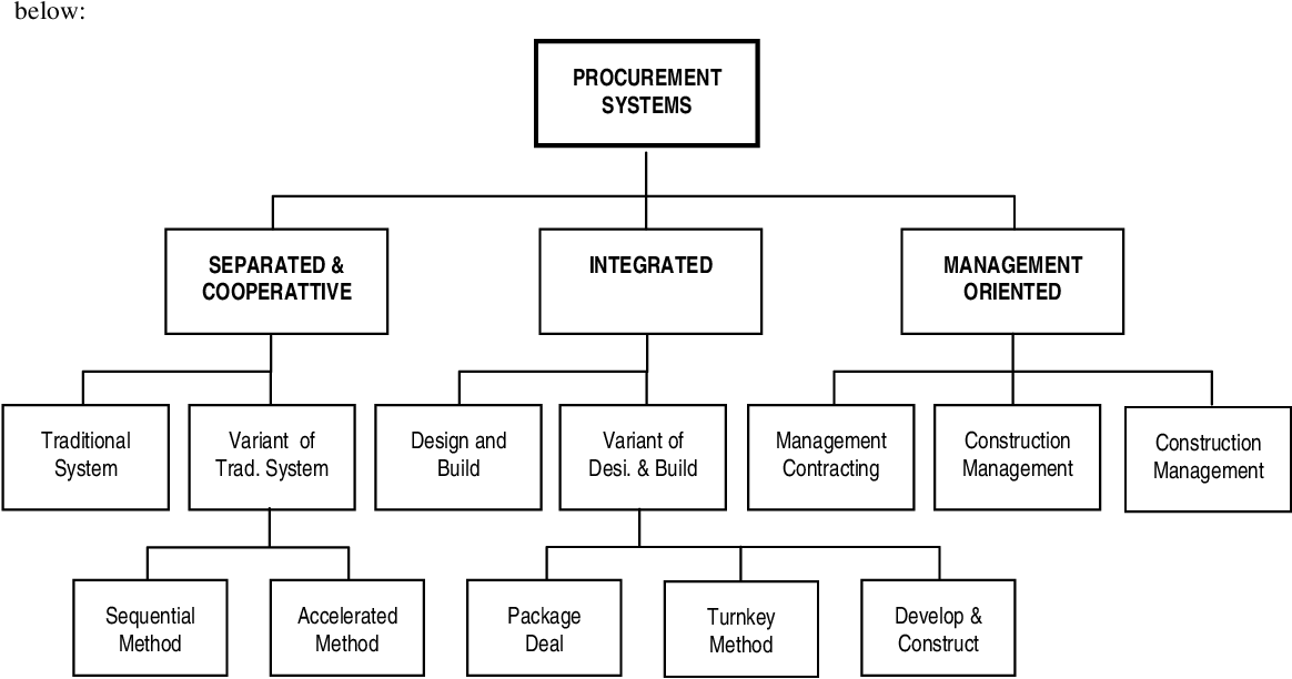 Pdf Effect Of Procurement Systems On The Performance Of Construction Projects Semantic Scholar