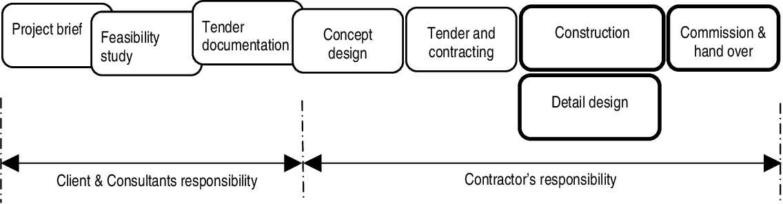 Figure 1 2 From Effect Of Procurement Systems On The Performance Of Construction Projects Semantic Scholar