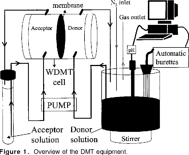 Figure 1 from Measuring and modeling zinc and cadmium
