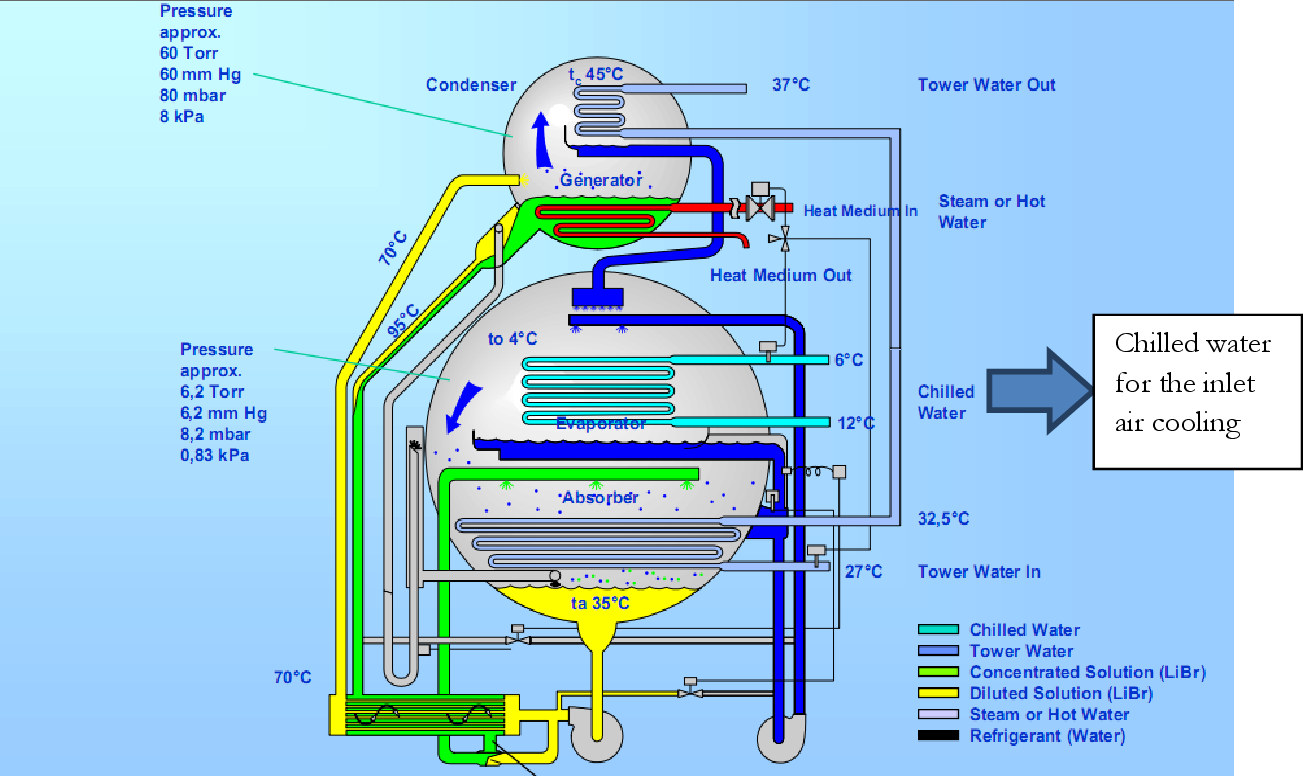 PDF] Effect of cooling charge air on the gas turbine