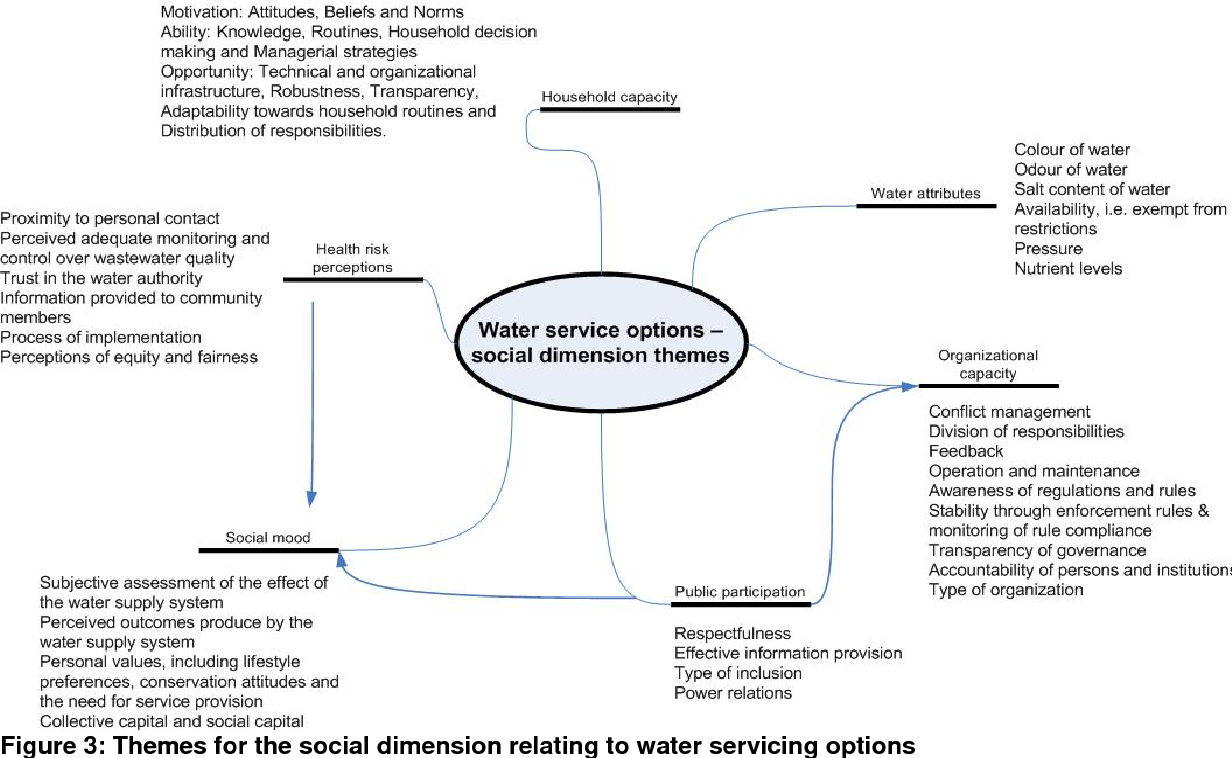 Pdf Incorporating The Social Dimension Into The Assessment Of Urban Water Services With A Particular Focus On Greenfield Developments Semantic Scholar