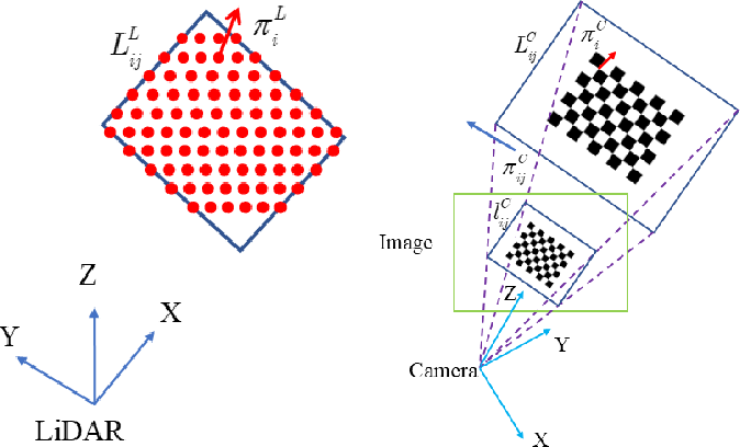 Automatic Extrinsic Calibration of a Camera and a 3D LiDAR