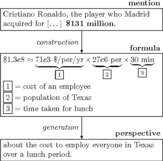 Figure 1 from How Much is 131 Million Dollars? Putting
