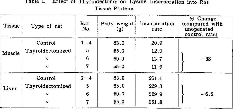 Table 1 from Studies on thyroid function (III) Effect of