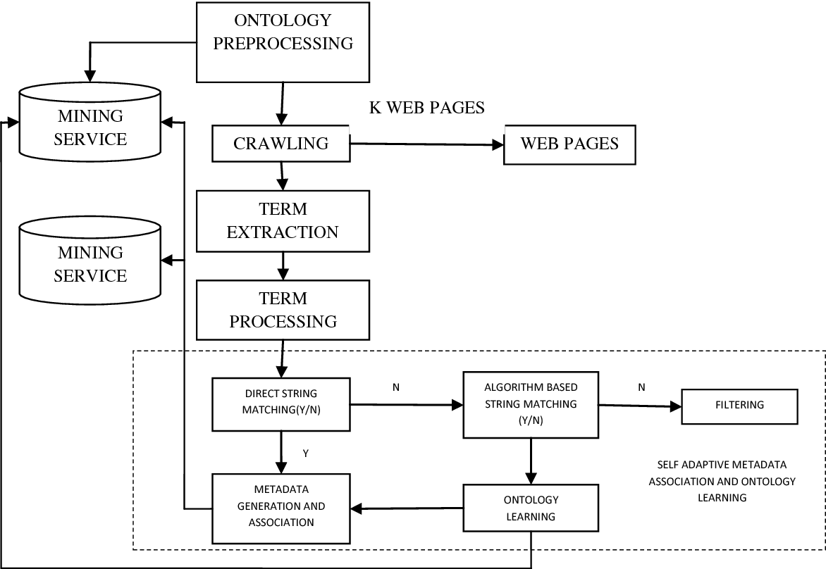 Figure 4 from Comparison of Latent Semantic Analysis and