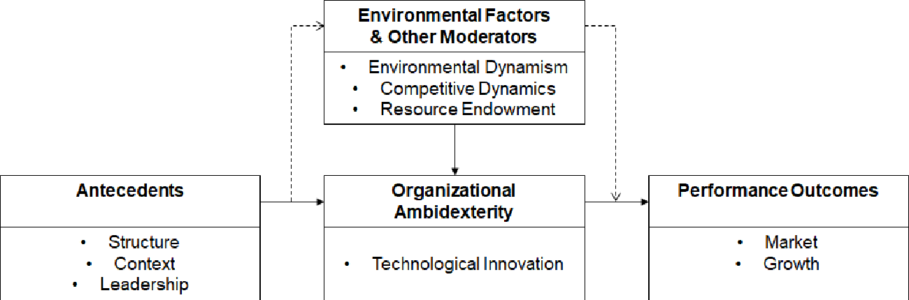 Pdf Organizational Ambidexterity How Space Companies Can Balance Exploitation And Exploration To Compete Successfully In The Launch Business Semantic Scholar