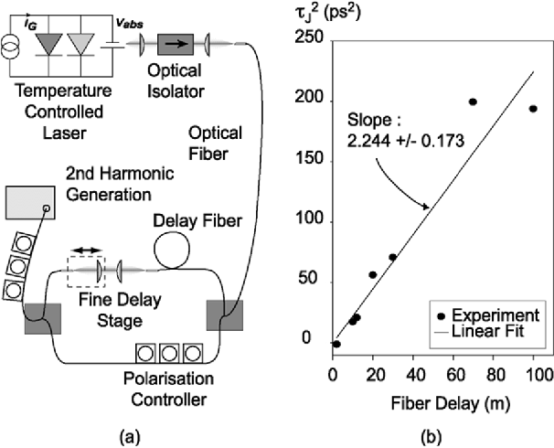 Figure 3 from Cross-Correlation Timing Jitter Measurement of