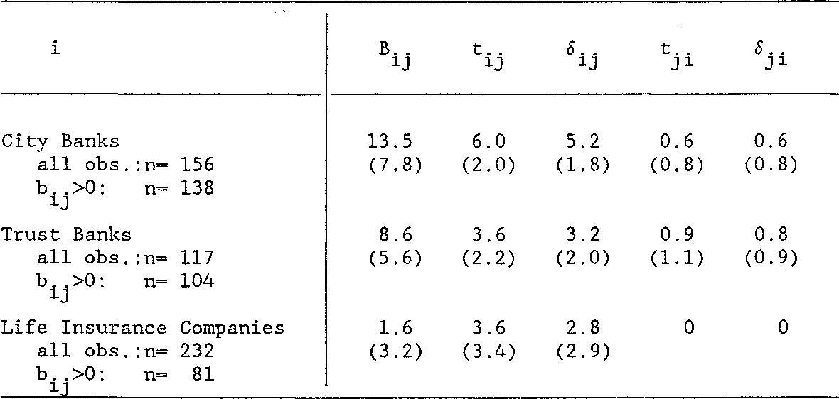 Array - table 4 from shareholding interlocks in the keiretsu      rh   semanticscholar org