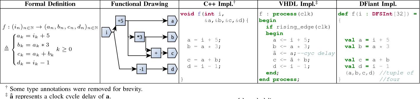 DFiant: A dataflow hardware description language - Semantic