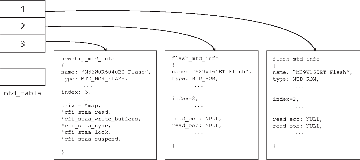 PDF] TN-0025 : Enabling a Flash Device into the Linux MTD