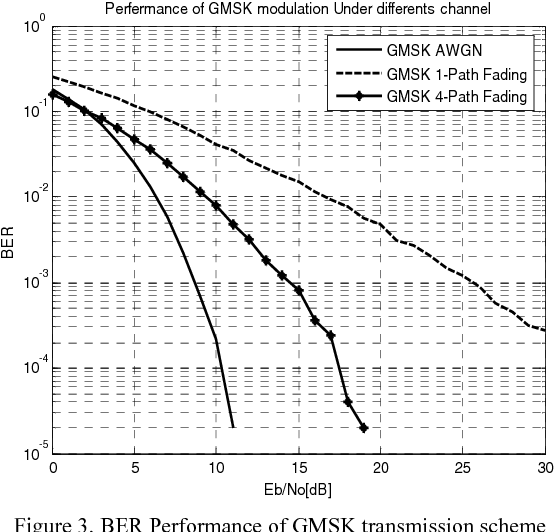 Figure 3 from BER perfermance of GMSK modulation under radio