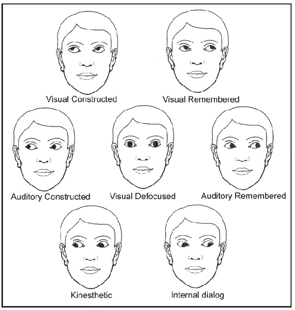 A fast method for detecting eye accessing cues used in Neuro-Linguistic  Programming | Semantic Scholar