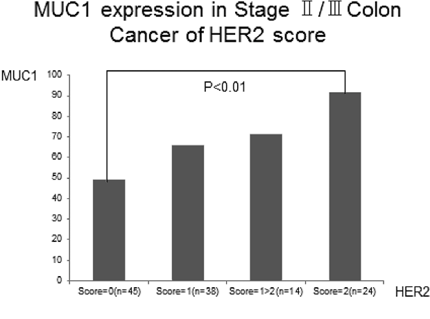 Pdf Expression Of Her2 And Muc1 In Advanced Colorectal Cancer Frequency And Clinicopathological Characteristics Semantic Scholar