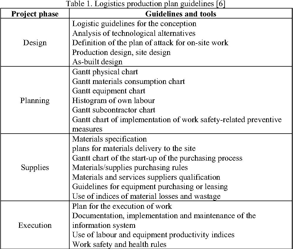 PDF] Logistics of construction projects - Semantic Scholar
