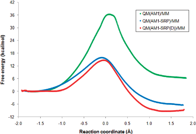 Figure 8 from Hybrid Quantum and Classical Simulations of