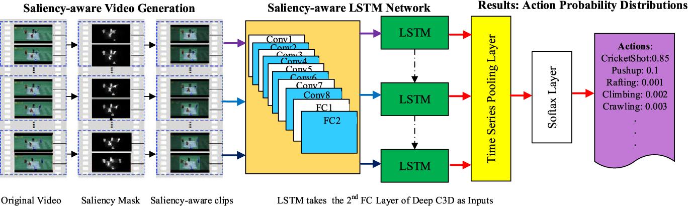 Beyond Frame-level CNN: Saliency-Aware 3-D CNN With LSTM for