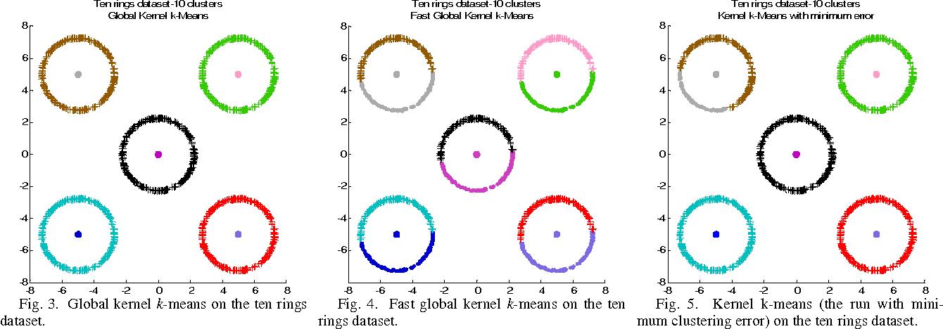 The global kernel k-means clustering algorithm - Semantic