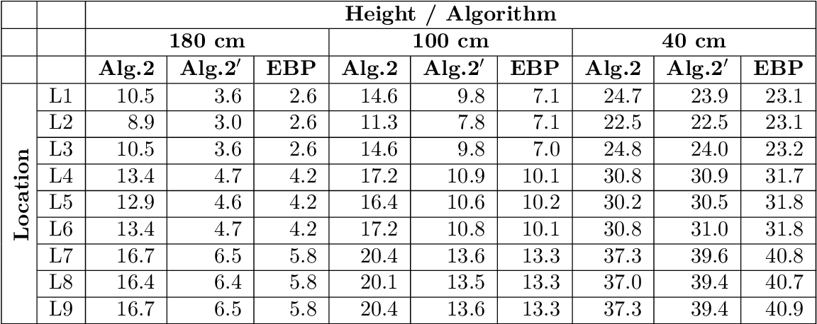 table 4.12