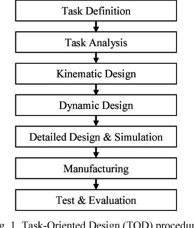 Development of a robot arm assisting people with disabilities at working  place using task-oriented design   Semantic Scholar