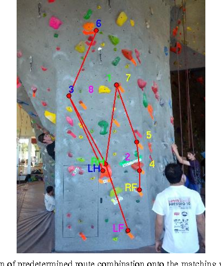 Pdf Indoor Rock Climbing Wall Route Displayer Semantic Scholar