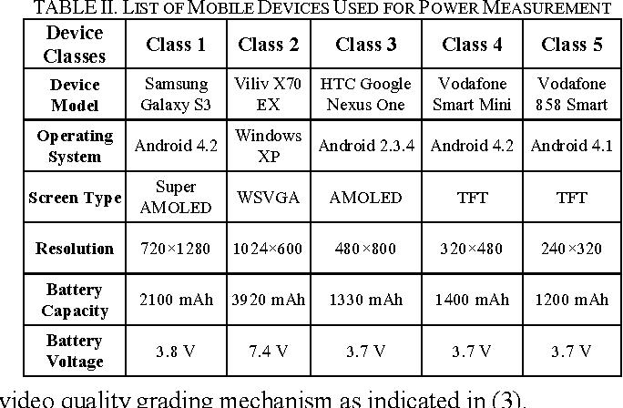 Table II from eDOAS: Energy-aware device-oriented adaptive