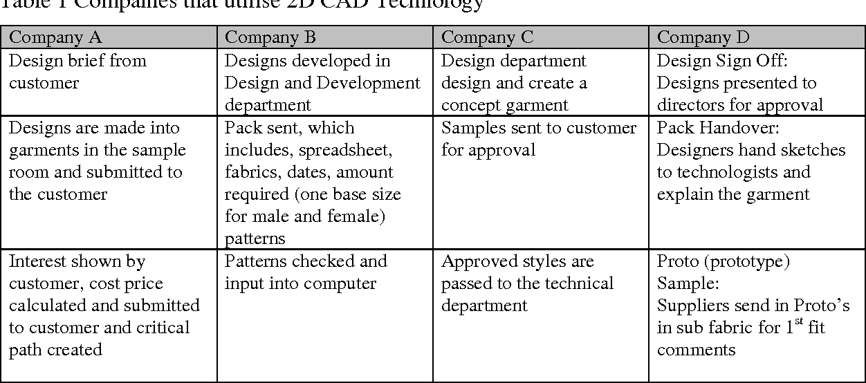 Pdf Enhancing The Employability Of Fashion Students Through The Use Of 3d Cad Semantic Scholar