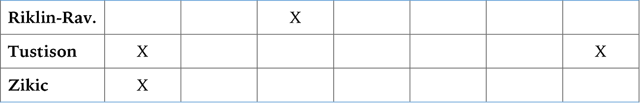 table 2.6