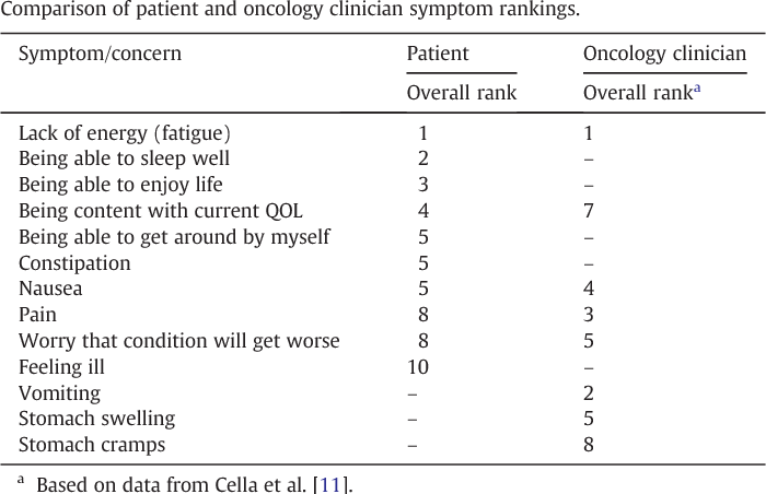 Table 3 From A New Index Of Priority Symptoms In Advanced Ovarian Cancer Semantic Scholar