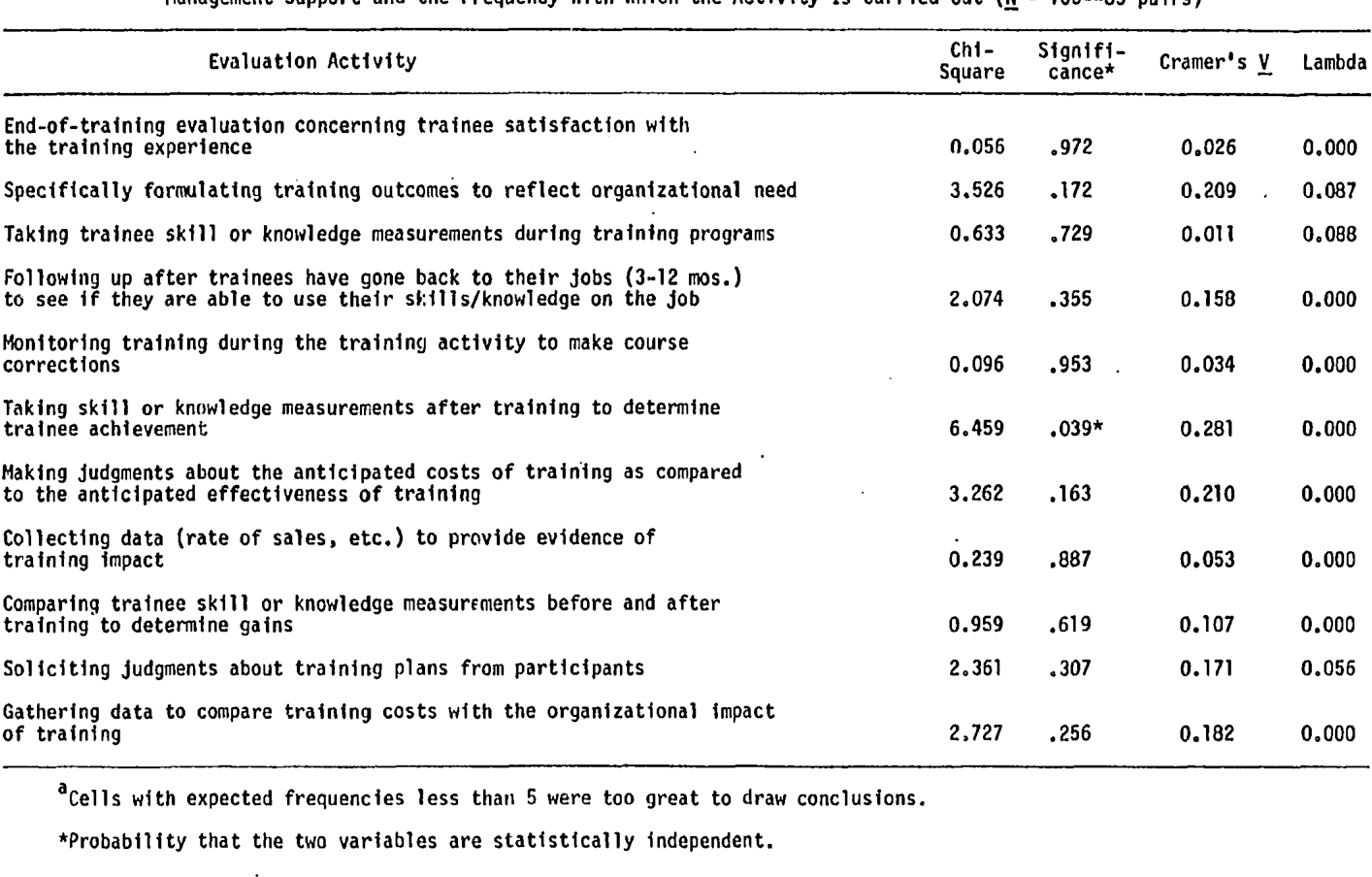 Table 17 Association Between Agreement o r Disagreement About the Value of the Training-Evaluation A ctiv i ty to Help Produce Management Support and the Frequency With Which the Activity Is Carried Out (N = 166--83 pa irs)