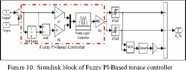 Figure 10 from Simulation on Simulink AC4 model (200hp DTC ... on