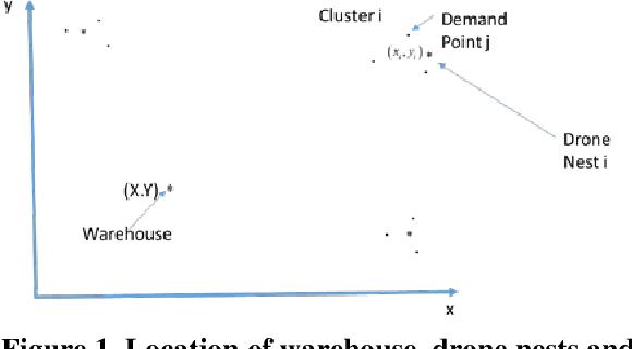 PDF] Drone Delivery Models for Healthcare - Semantic Scholar