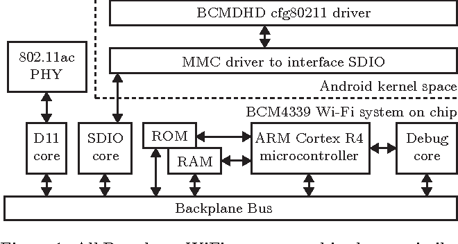 Figure 1 from DEMO: Using NexMon, the C-based WiFi firmware