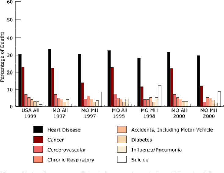 Mental Disorders Among Leading Causes >> Figure 1 From Congruencies In Increased Mortality Rates