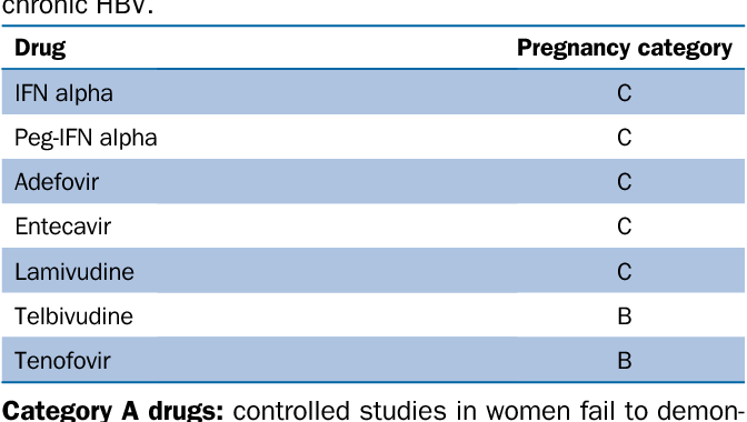 Table 1 From Chronic Hepatitis B Virus Infection And