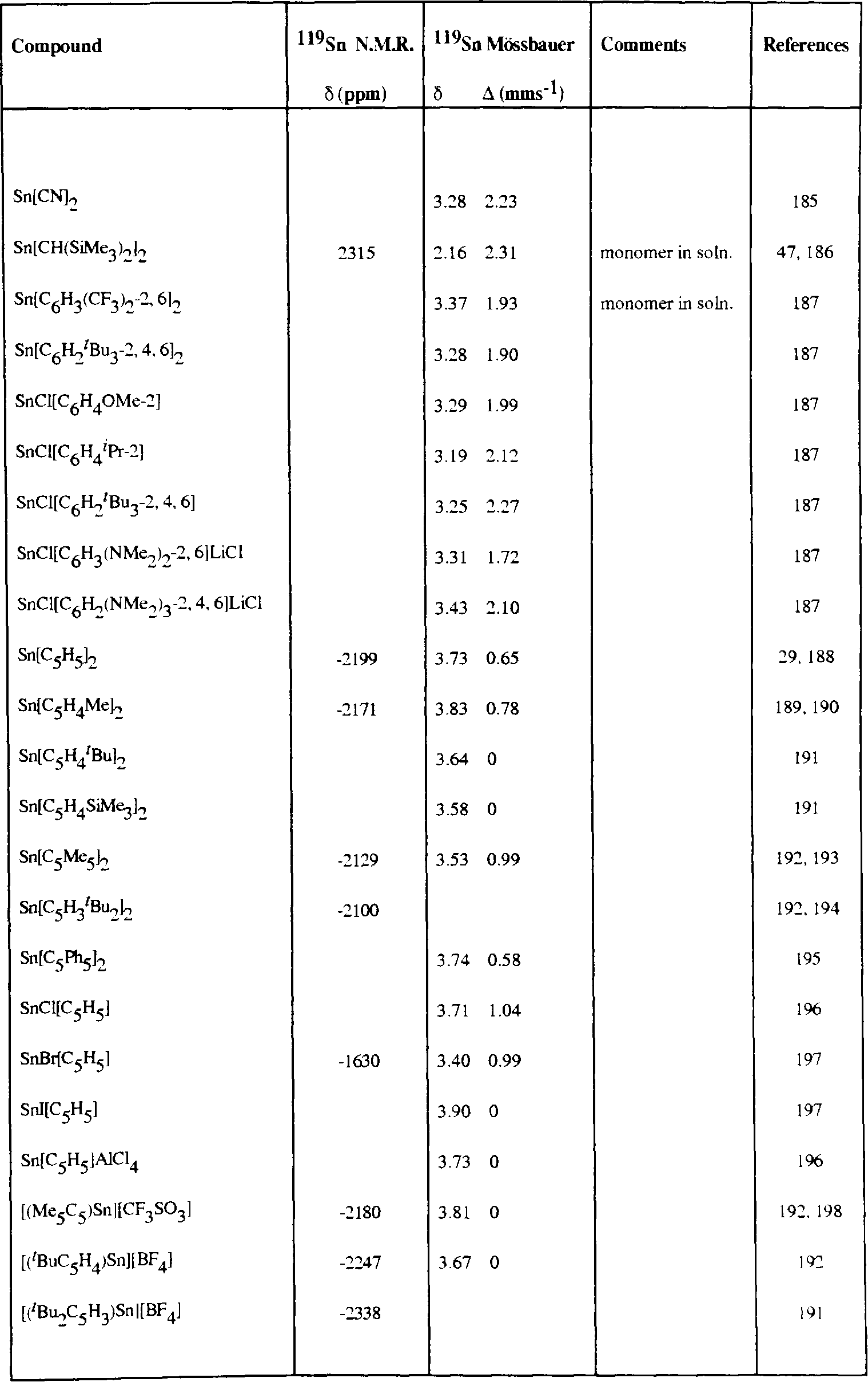 table 1.12