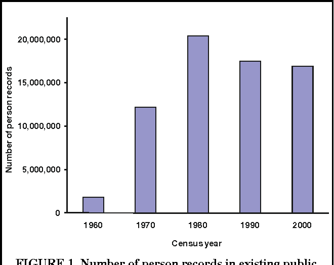 Us Census Figures Public >> Figure 1 From Frozen Film And Fosdic Forms Restoring The