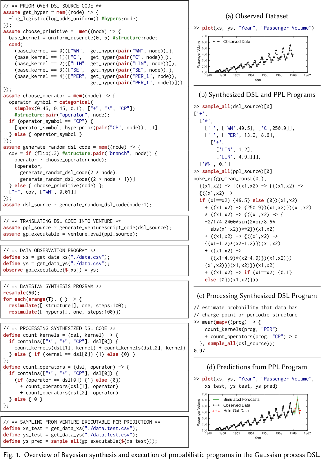 Figure 1 from Bayesian Synthesis of Probabilistic Programs