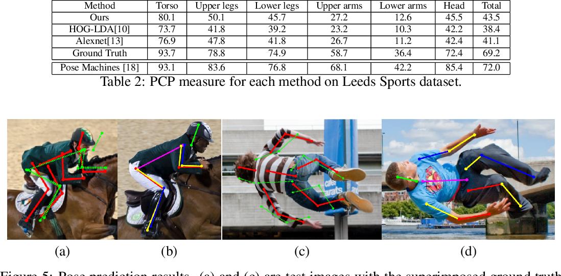 PDF] CliqueCNN: Deep Unsupervised Exemplar Learning   Semantic Scholar